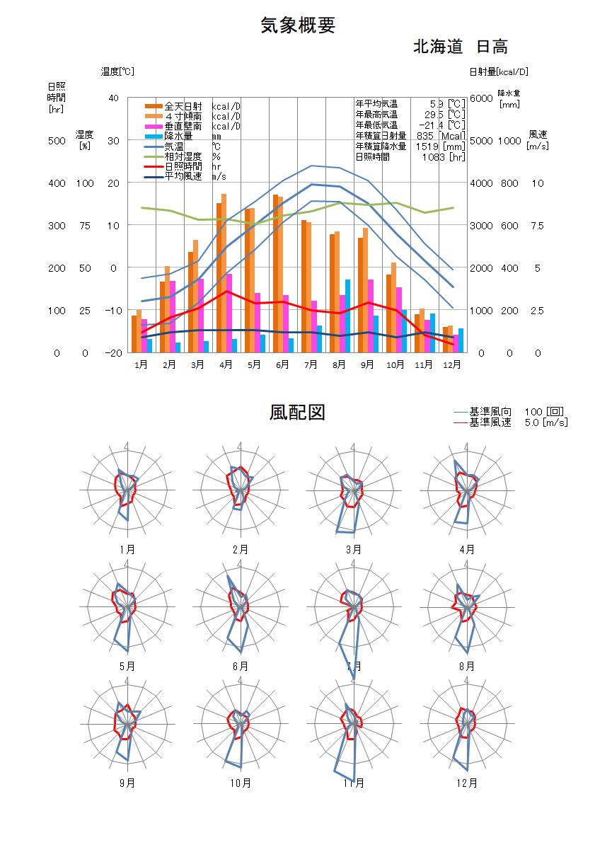 北海道:日高気象データ