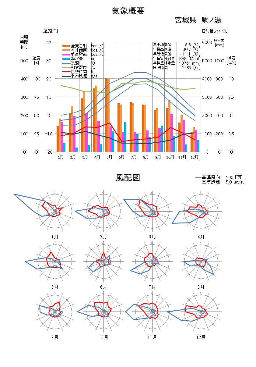 宮城県:駒ノ湯気象データ