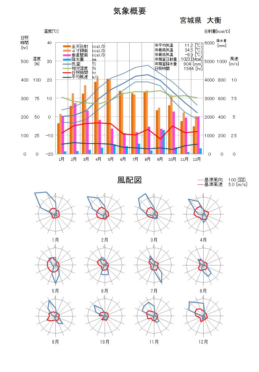 宮城県:大衡気象データ