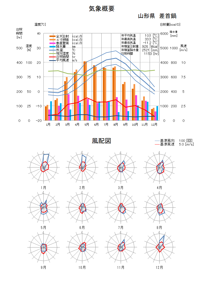山形県:差首鍋気象データ