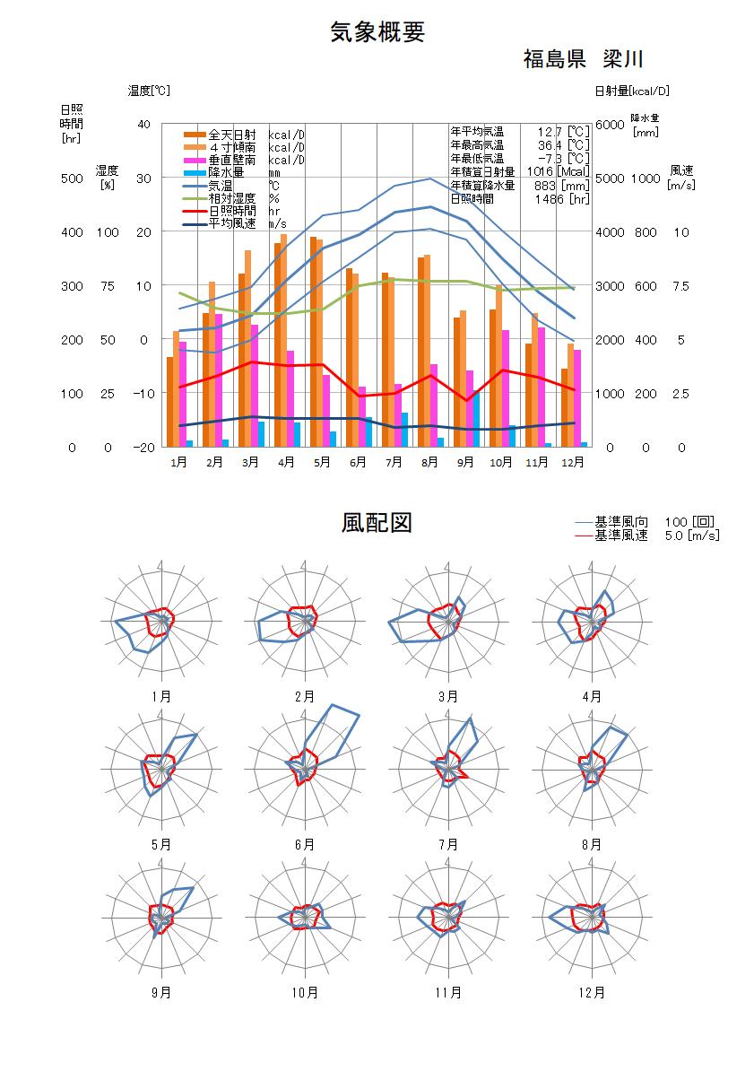 福島県:梁川気象データ