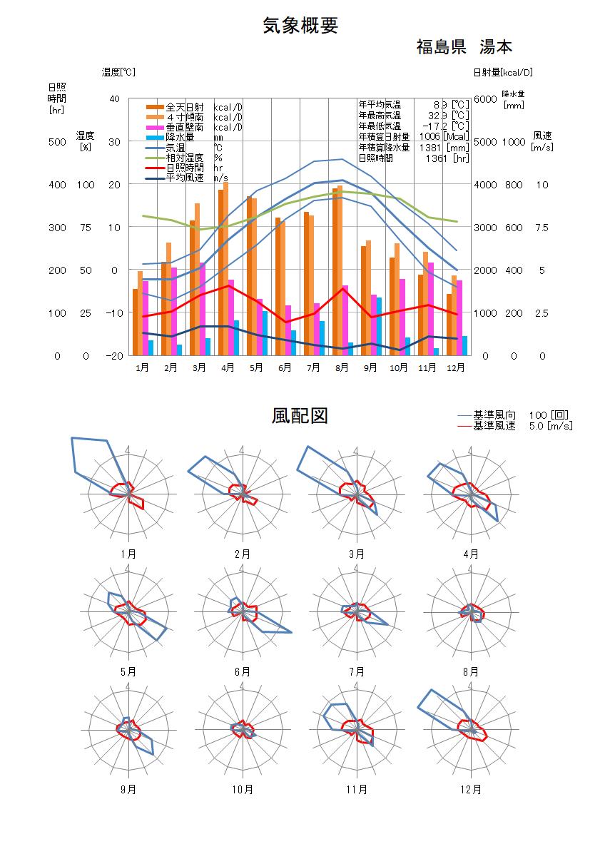 福島県:湯本気象データ