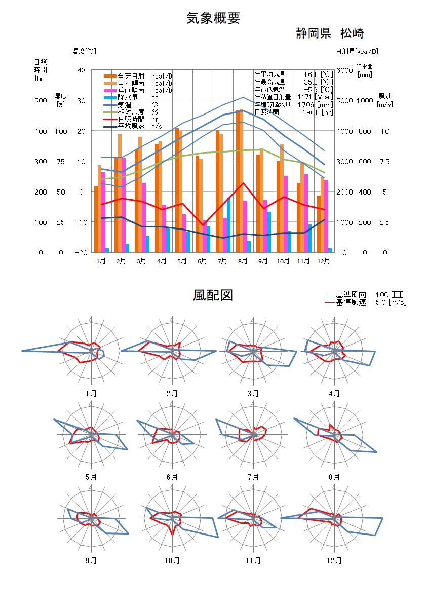 静岡県:松崎気象データ