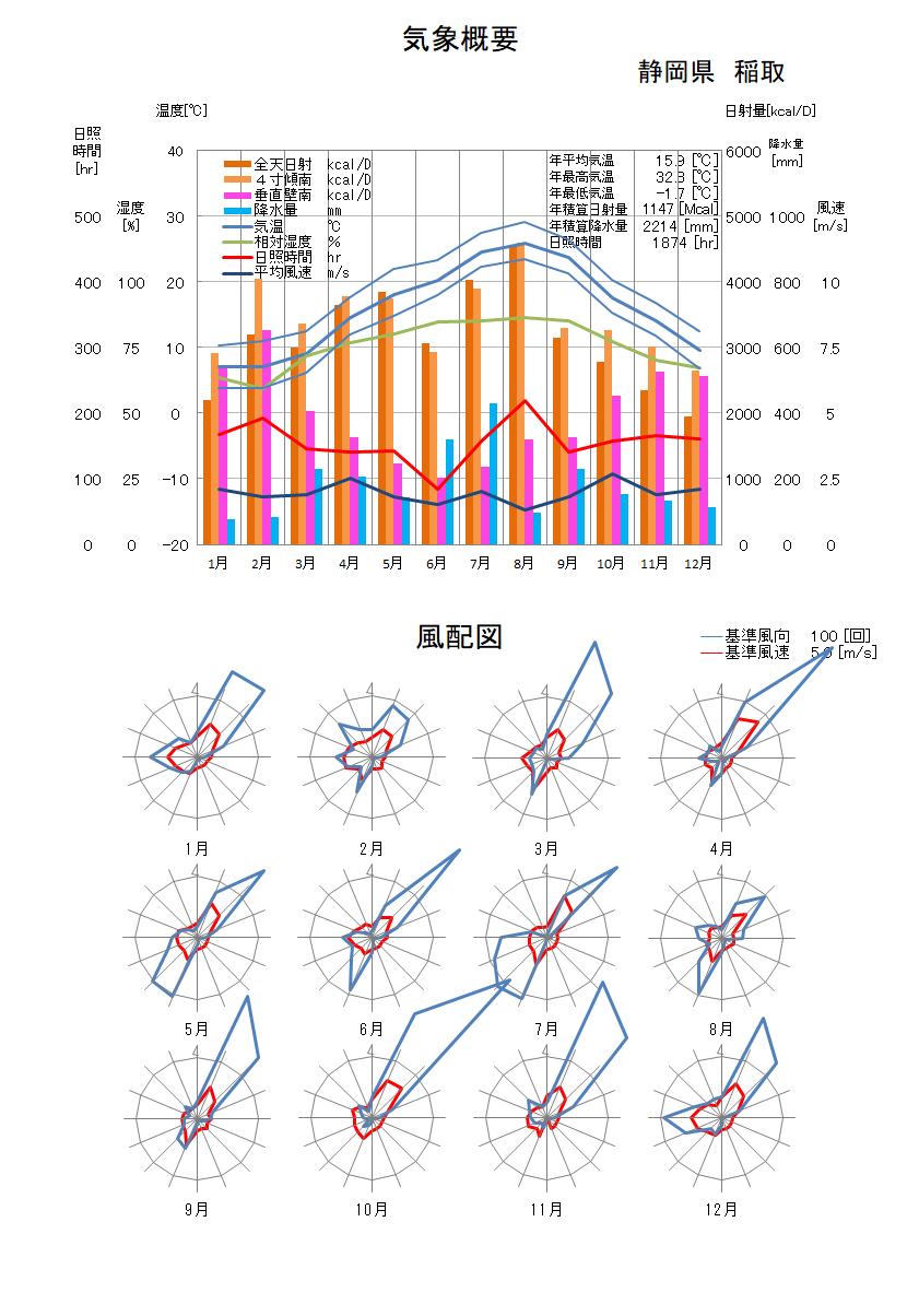 静岡県:稲取気象データ