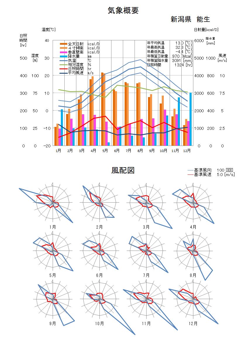 新潟県:能生気象データ