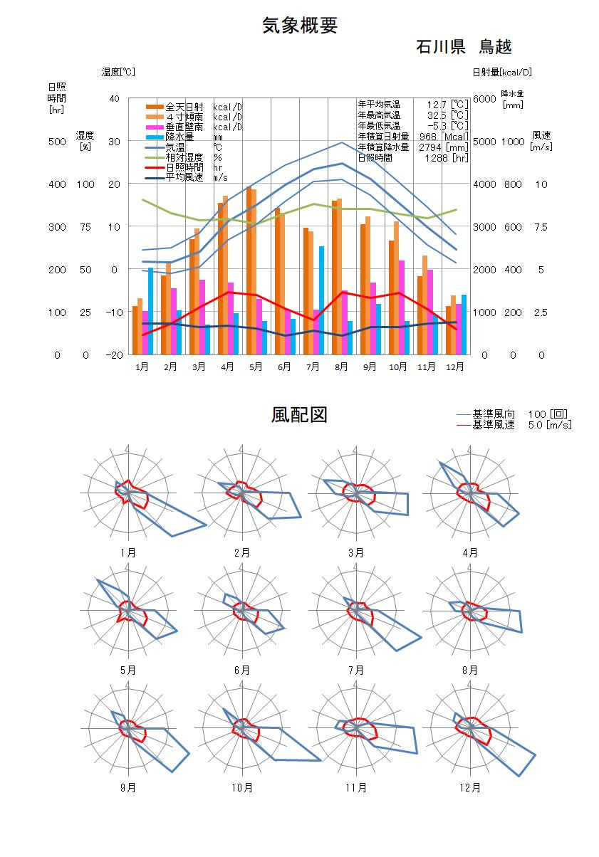 石川県:鳥越気象データ