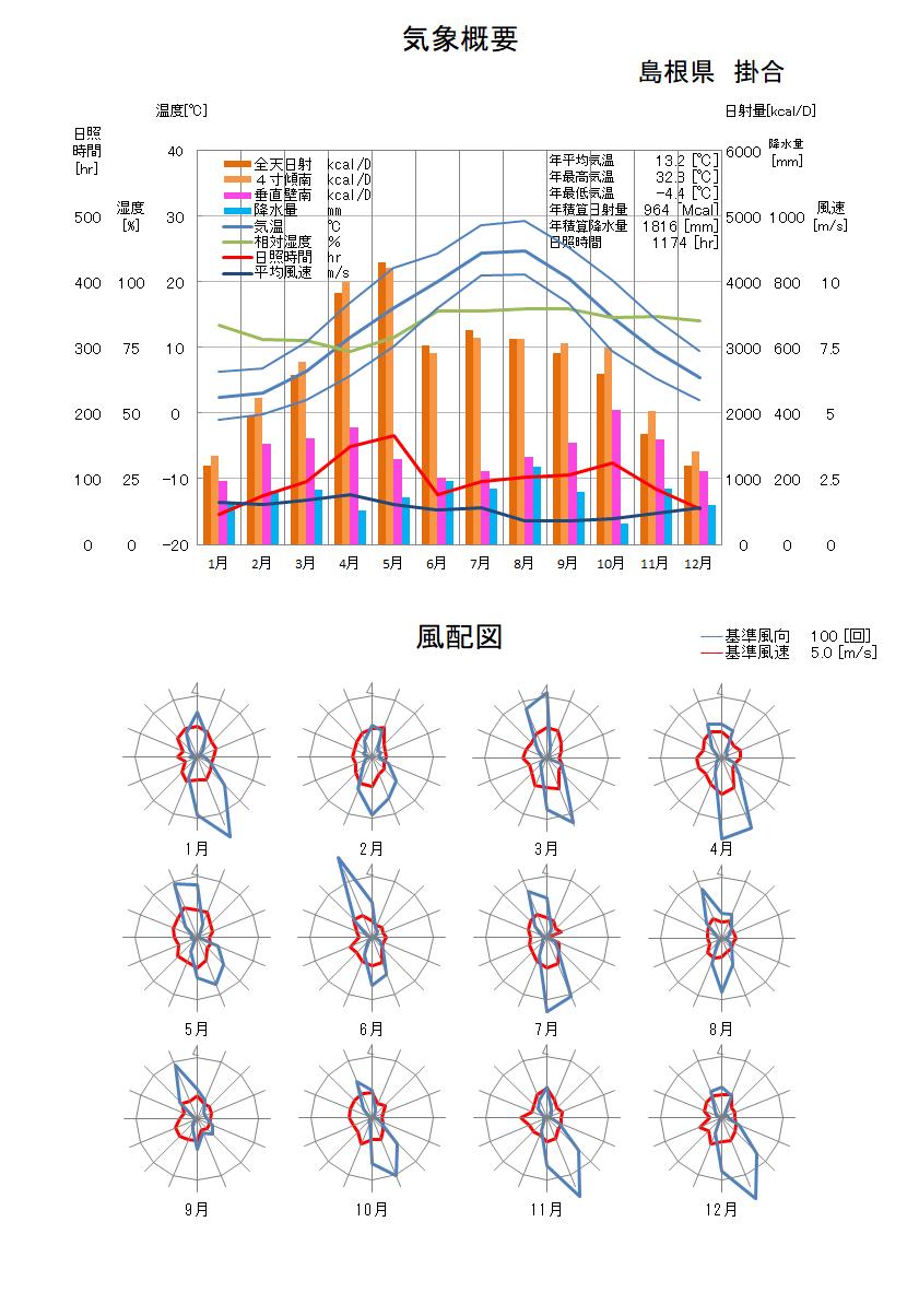 島根県:掛合気象データ