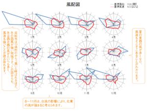 浜松の風配図
