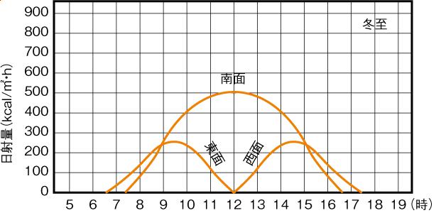 方角による壁面日射量の違い(冬至)