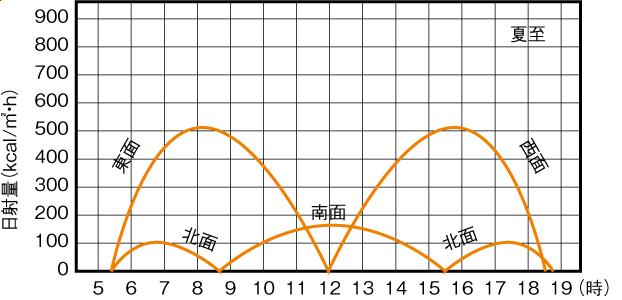 方角による壁面日射量の違い(夏至)