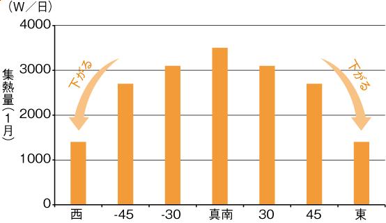 方位別集熱特性グラフ