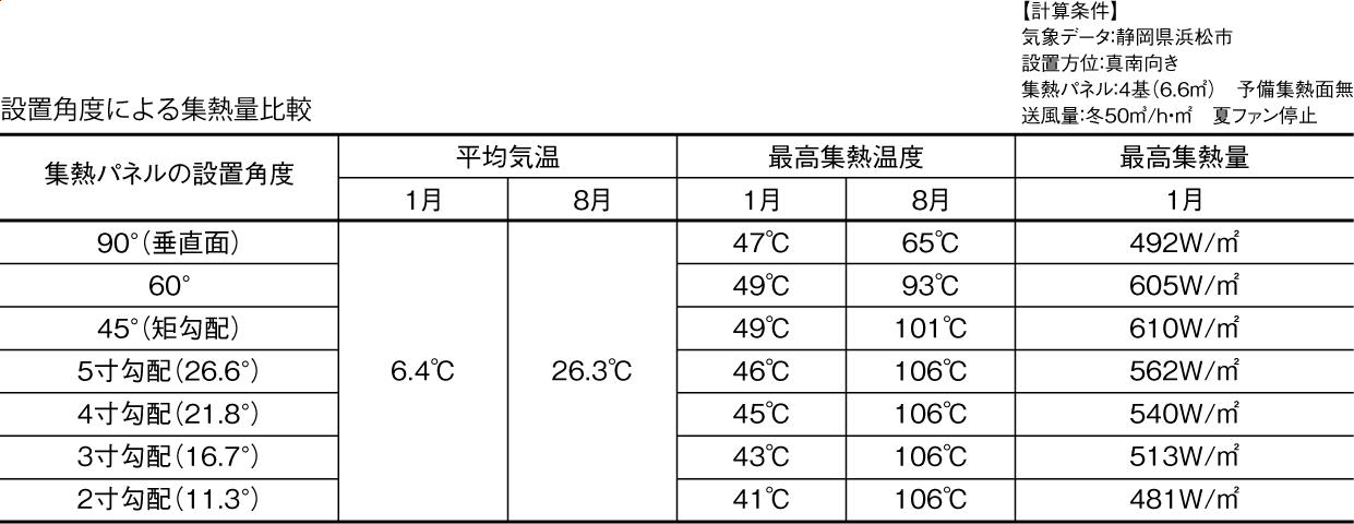 設置角度による集熱量比較グラフ