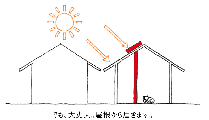 屋根で集熱