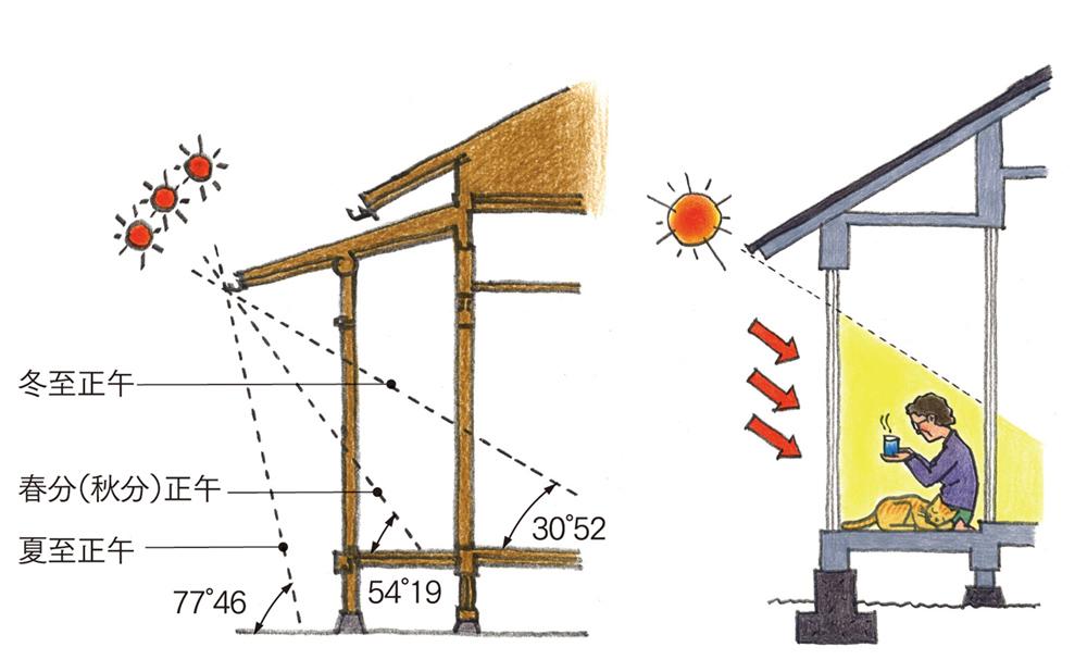 季節ごとの太陽高度