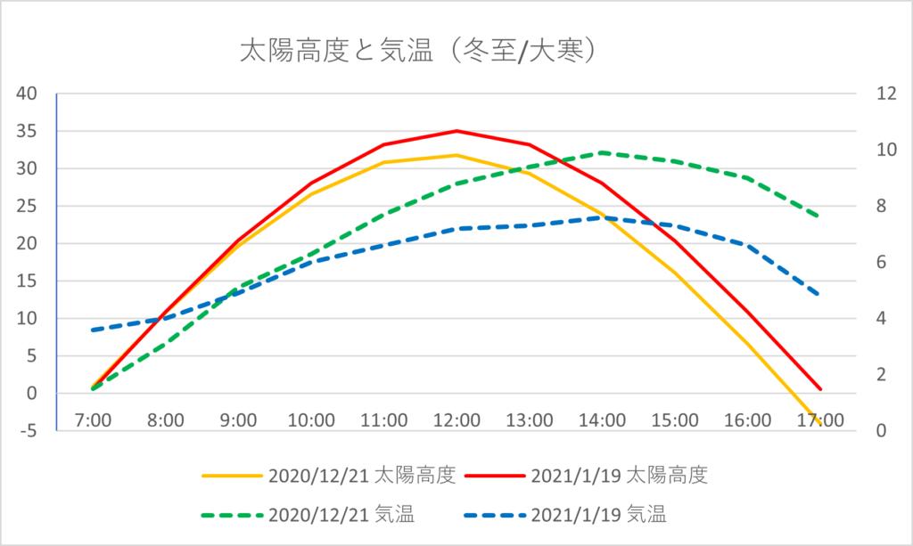 太陽高度と気温